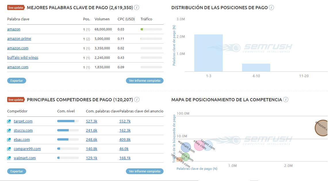 Comportamiento de pago con SEMRush