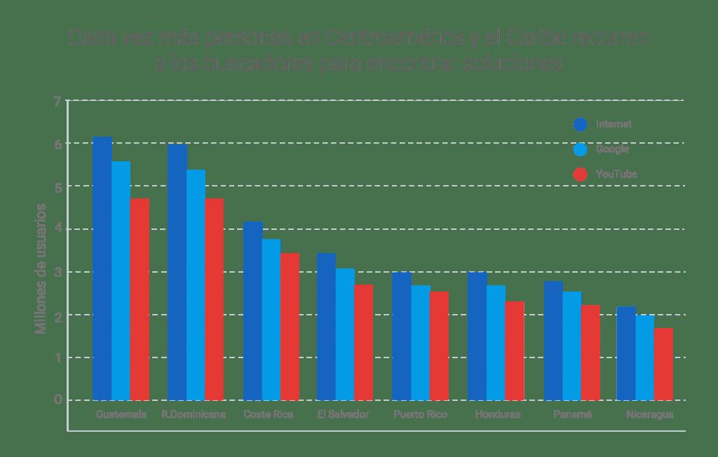 Gráfico de los buscadores en Centroamérica y el Caribe