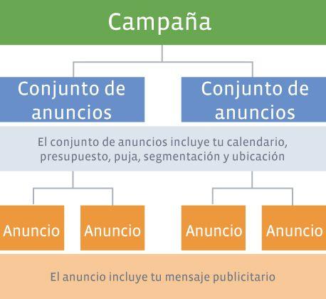 Estructura de una campaña en facebook